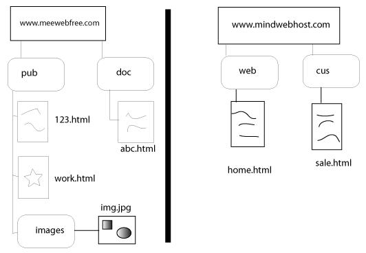 โครงสร้างของเว็บตัวอย่างสองเว็บ